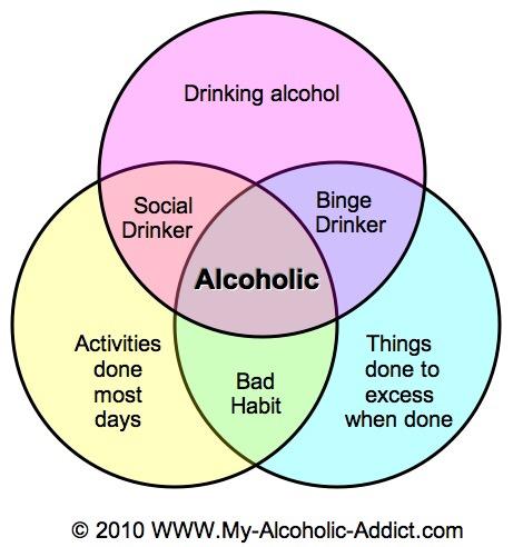 Image result for alcoholism venn diagram