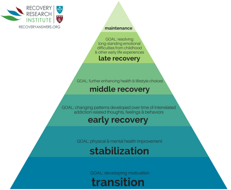 Terry-Gorski-Model-of-6-Addiction-Recovery-Stages-1